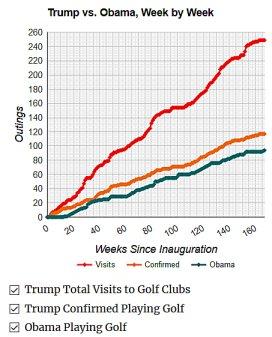 Chart golf